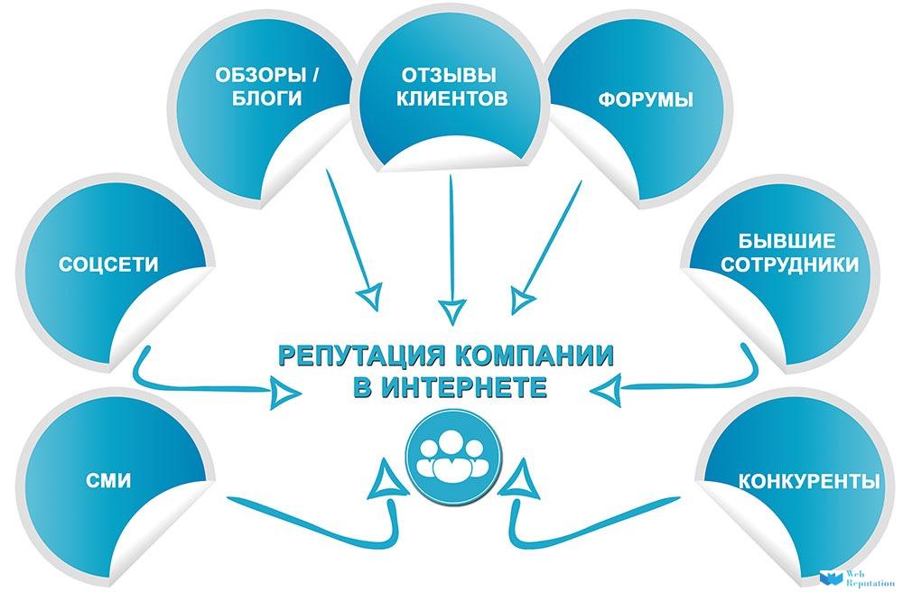 reputatsii_companii_v_seti_otzyvy_ web-reputation.ru